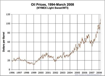 800pxoil_prices_medium_term_2