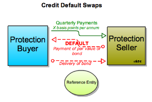 300pxbasic_credit_default_swap_cd_3