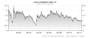 Chart_jgb_3