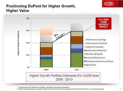 Dupont_cagr