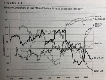 Correlation_stocks_etc