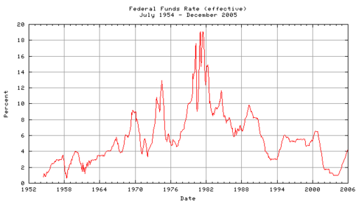 Federal_funds_rate_28effective29