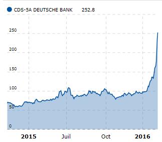 実質破綻の「ドイツ銀行危機2020」完全破綻 ...