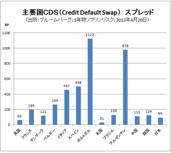 Cds_spread_last_5_yearspng1_2
