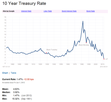 10_year_yield_since_1871_2