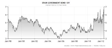 Chart_spain_10yr_since_1998_4