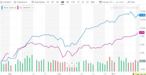Dow30-vs-nikkei225