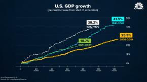 Us-gdp-growth